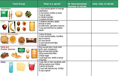 Healthy eating habits/Researching Nutritional Information ...