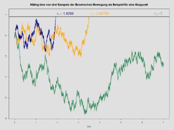 martingale  probability