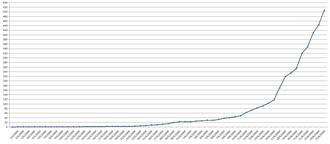 2009 flu pandemic in Asia - Culmulative confirmed cases per day