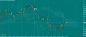 Ichimoku Kinkō Hyō - Ichimoku trading system example in forex market for NZDCAD pair