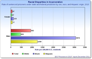 Incarceration prevention in the United States - Image: Incarceration Rates 2010