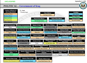 Federal government of Iraq - Composition of the Iraqi Government as of September 2009