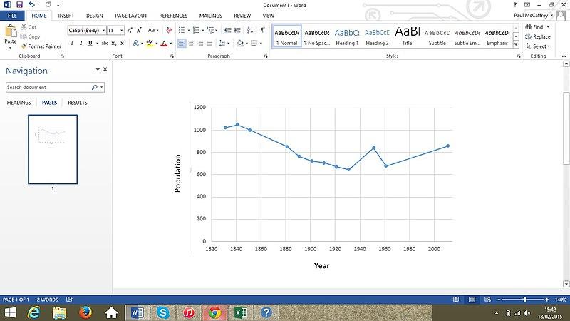 File:Irthington population time series 1831-2011.jpg