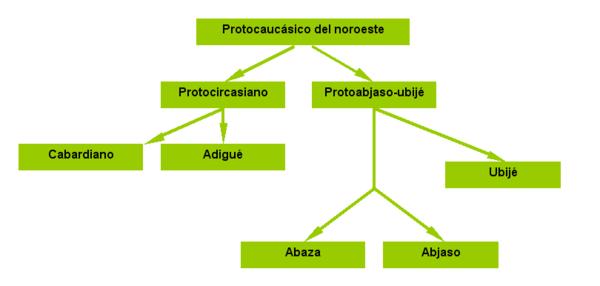 Lenguas indoeuropeas yahoo dating