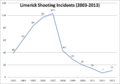 Limerick Shooting Incidents (2003-2013).png