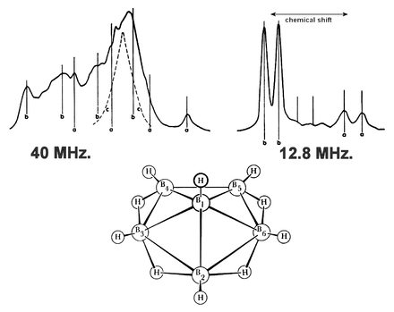 NMR spectrum of hexaborane B6H10 showing the interpretation of a spectrum to deduce the molecular structure. (click to read details) Lipscomb-NMR-hexaborene-B6H10.png