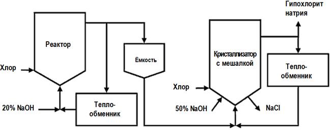 Схема производственного помещения для производства антисептиков.