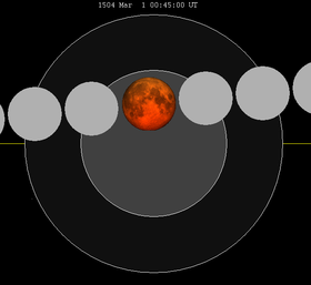 Lunar eclipse chart close-1504Mar01.png