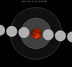 Lunar eclipse chart close-1953Jul26.png