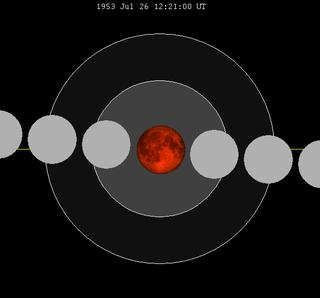 July 1953 lunar eclipse Spectacular central