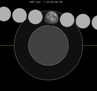 October 1987 lunar eclipse - Image: Lunar eclipse chart close 1987Oct 07