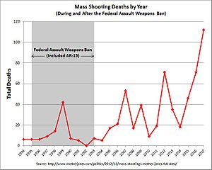 Federal Assault Weapons Ban - Image: Mass Shooting Deaths by Year 1994 2017
