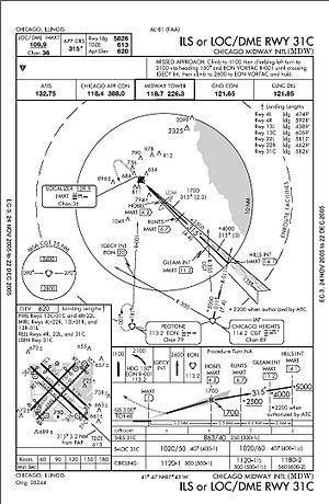 Southwest Airlines Flight 1248