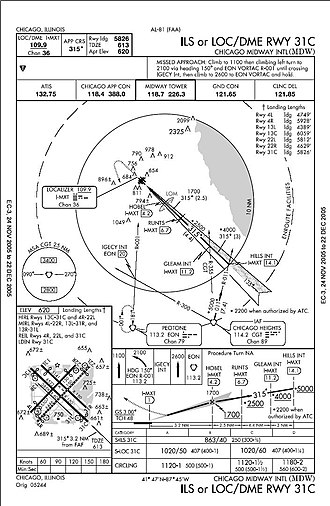 Approach plate - An approach plate for the ILS or LOC/DME approach to runway 31C at Chicago Midway International Airport.