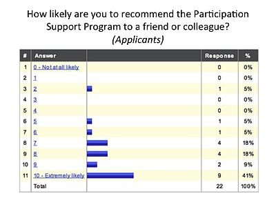 NPS - PSP Applicants, 201312 01.jpg