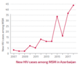 New HIV cases among MSM in Azerbaijan.png