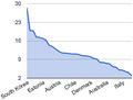 OECD Suicide rates.png