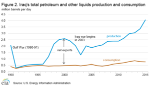 Energy in Iraq - Image: Oil Production.Iraq 1990 2015