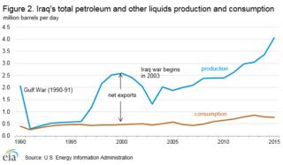Petroleum industry in Iraq