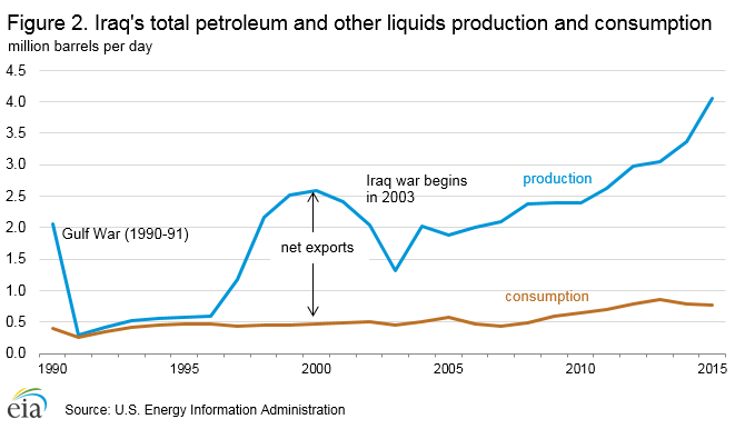 OilProduction.Iraq1990-2015