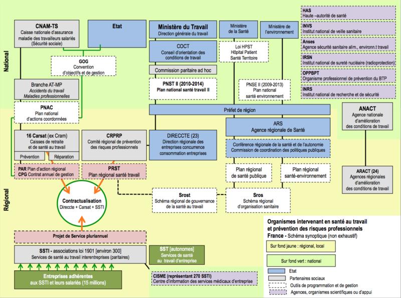 Principaux organismes intervenant en santé au travail et prévention ...