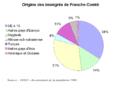 Origine immigres Franche Comte 1999.png