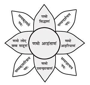 Namokar Mantra - Obeisance to Pañca-Parameṣṭhi (five supreme beings)