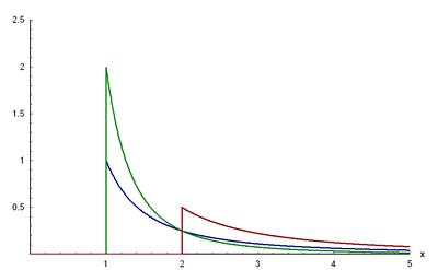 Dichtefunktion der Pareto-Verteilung