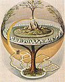 Pasaules koks Igdrasils.jpg