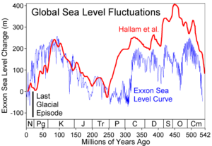 Past sea level - Comparison of two sea level reconstructions during the last 500 Ma. The scale of change during the last glacial/interglacial transition is indicated with a black bar. Note that over most of geologic history, long-term average sea level has been significantly higher than today.
