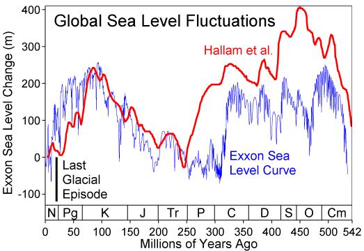 Phanerozoic Sea Level