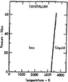 Phase diagram of tantalum (1975).png