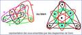 Plan de Fano diagramme de Venn.PNG