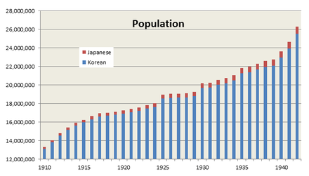 Population of Korea under Japanese rule Population of Korea under Japanese rule.png