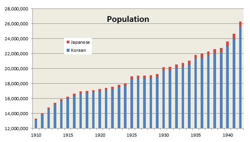 Korea under japaneses rule