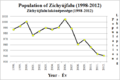 Population of Zichyújfalu.png