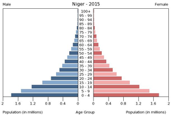 Population pyramid of Niger 2015.png