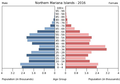 Population pyramid of the Northern Mariana Islands 2016.png