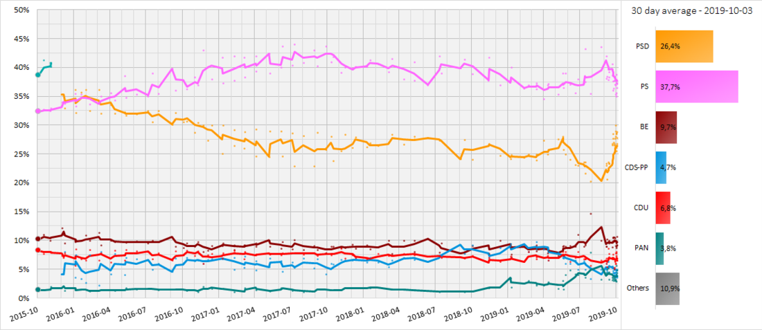 Graph showing a 30 day average trendline of Portuguese opinion polls from the election in 2015 to the election in 2019. Each line corresponds to a political party.