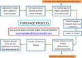 Purchase Process.pdf
