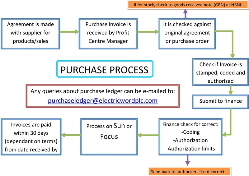 Process Of Buying A Car Using Dcu Loan