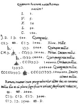 Roman numerals Freigius 1582