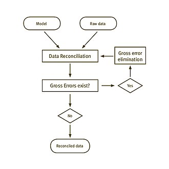 Data validation and reconciliation - The workflow of an advanced data validation and reconciliation process.