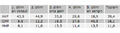 Seçmenin gelir düzeyine göre oy dağılımı.PNG