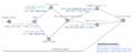 Simulation du problème de Monty Hall au moyen d'un graphe d'état-transition.png
