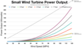 Small wind turbine power output 120mph.png