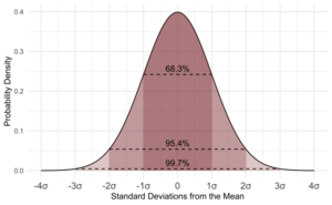 Standard Normal Distribution.png