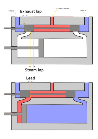 Piston valve (steam engine) - Diagram showing lap and lead and their relation to valve travel