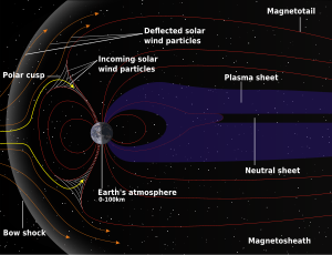 Diagram showing the magnetic field lines of the Earth's magnetosphere. The lines are swept back in the anti-solar direction under the influence of the solar wind.