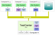 TestCenter Schema